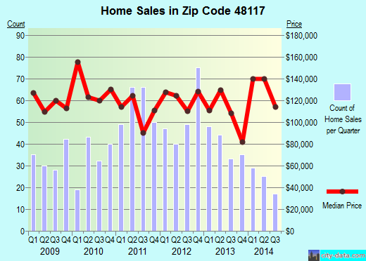 Zip code 48117 (Carleton, Michigan) real estate house value trends