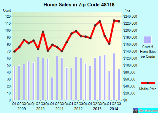 Zip code 48118 (CHELSEA, Michigan) real estate house value trends