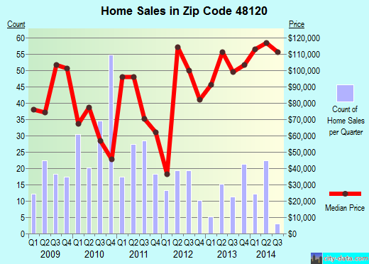 Zip code 48120 (Dearborn, Michigan) real estate house value trends