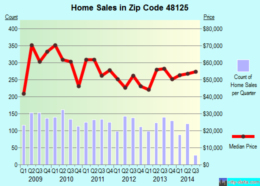 Zip code 48125 (Dearborn Heights, Michigan) real estate house value trends