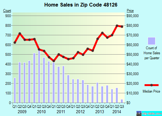 Zip code 48126 (Dearborn, Michigan) real estate house value trends