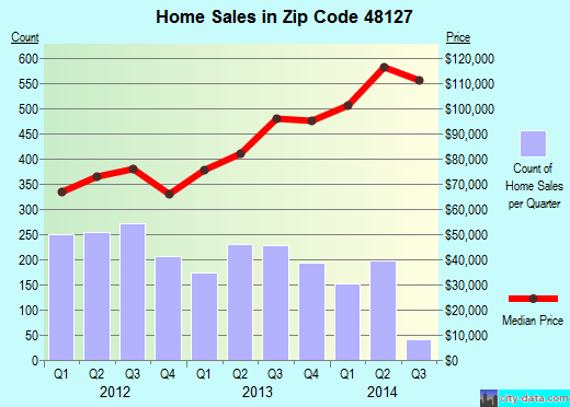 Zip code 48127 (Dearborn Heights, Michigan) real estate house value trends