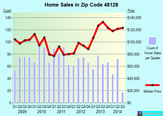 Zip code 48128 (Dearborn, Michigan) real estate house value trends