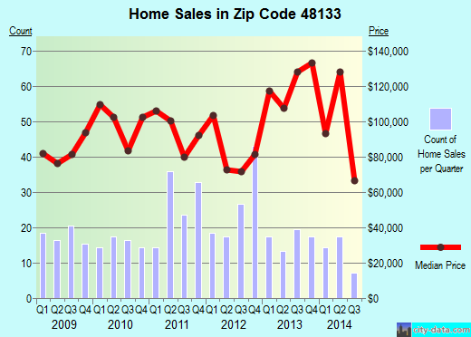 Zip code 48133 (Erie, MI) real estate house value trends