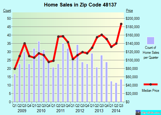 Zip code 48137 (GREGORY, Michigan) real estate house value trends