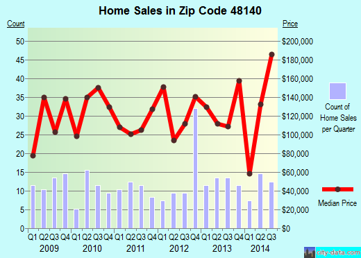 Zip code 48140 (Ida, MI) real estate house value trends