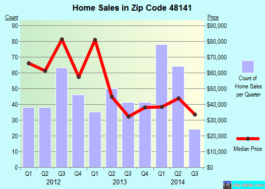 Zip code 48141 (Inkster, Michigan) real estate house value trends