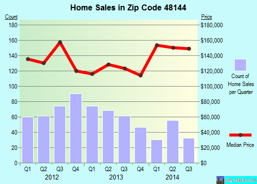 Zip code 48144 (Lambertville, MI) real estate house value trends