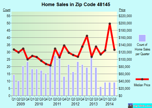 Zip code 48145 (La Salle, MI) real estate house value trends