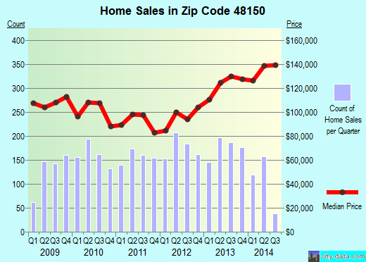 Zip code 48150 (Livonia, Michigan) real estate house value trends