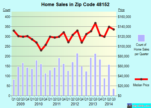 Zip code 48152 (LIVONIA, Michigan) real estate house value trends