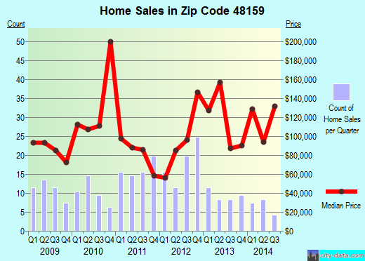 Zip code 48159 (Maybee, MI) real estate house value trends