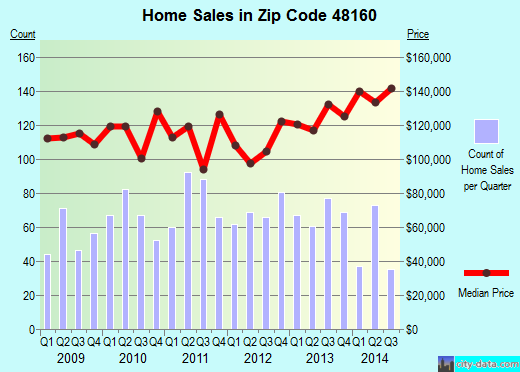 Zip code 48160 (Milan, MI) real estate house value trends