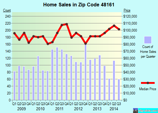Zip code 48161 (Monroe, MI) real estate house value trends