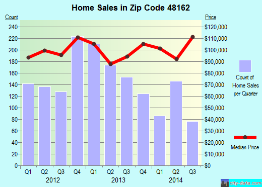 Zip code 48162 (Monroe, MI) real estate house value trends