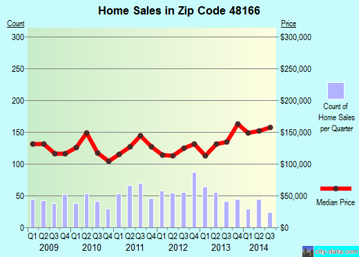 Zip code 48166 (Newport, MI) real estate house value trends