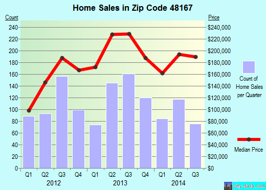 Zip code 48167 (Novi, Michigan) real estate house value trends