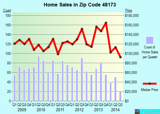 Zip code 48173 (Gibraltar, Michigan) real estate house value trends