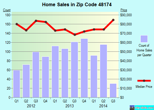 Zip code 48174 (ROMULUS, Michigan) real estate house value trends