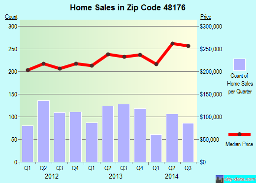 Zip code 48176 (Saline, Michigan) real estate house value trends