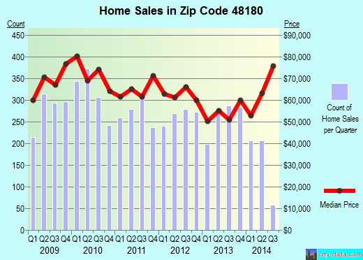 Zip code 48180 (Taylor, Michigan) real estate house value trends