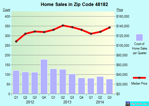 Zip code 48182 (Temperance, MI) real estate house value trends