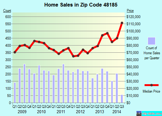 Zip code 48185 (Westland, Michigan) real estate house value trends