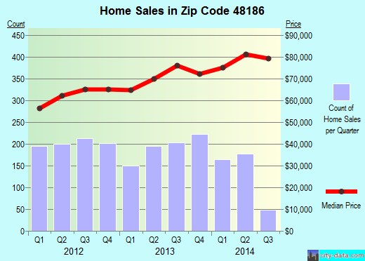 Zip code 48186 (Westland, Michigan) real estate house value trends
