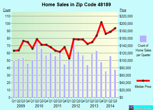 Zip code 48189 (Whitmore Lake, Michigan) real estate house value trends