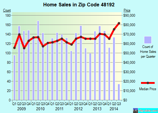 Zip code 48192 (Wyandotte, Michigan) real estate house value trends