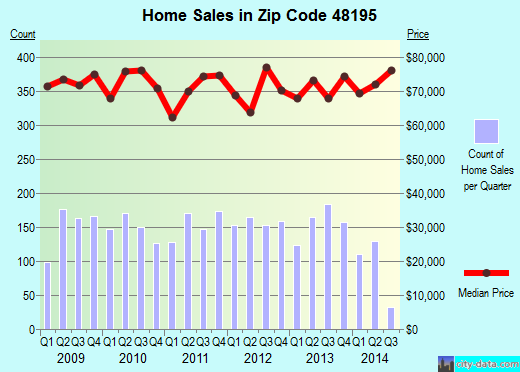 Zip code 48195 (Southgate, Michigan) real estate house value trends