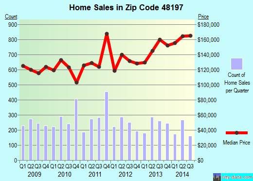 Zip code 48197 (Ypsilanti, Michigan) real estate house value trends