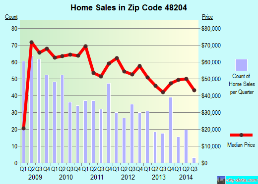 Zip code 48204 (Detroit, Michigan) real estate house value trends
