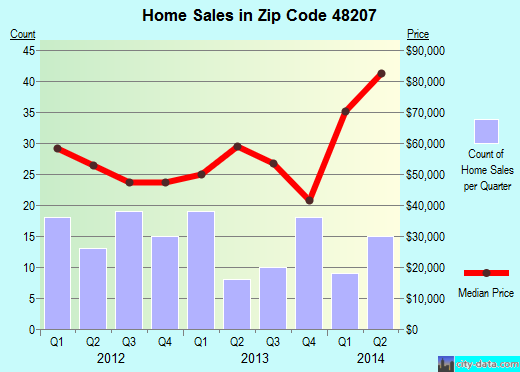 Zip code 48207 (Detroit, Michigan) real estate house value trends