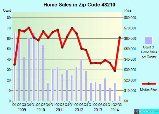 Zip code 48210 (Detroit, Michigan) real estate house value trends