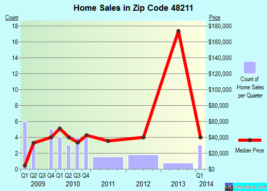 Zip code 48211 (Detroit, Michigan) real estate house value trends