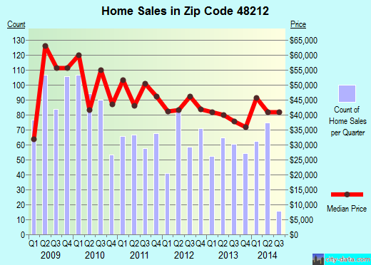 Zip code 48212 (Detroit, Michigan) real estate house value trends