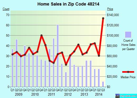 Zip code 48214 (Detroit, Michigan) real estate house value trends