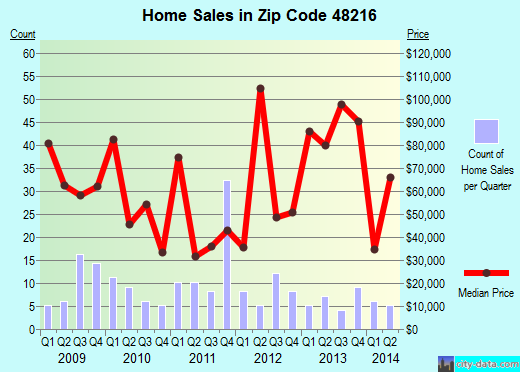 Zip code 48216 (Detroit, Michigan) real estate house value trends