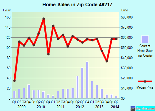 Zip code 48217 (Detroit, Michigan) real estate house value trends