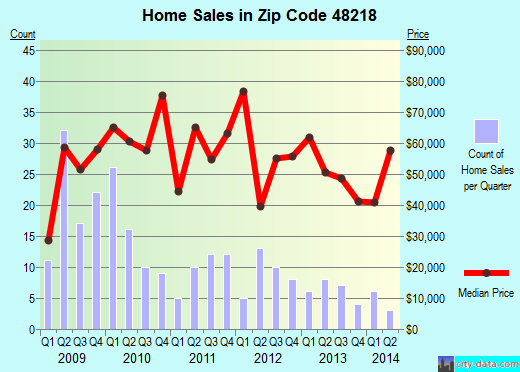 Zip code 48218 (River Rouge, Michigan) real estate house value trends