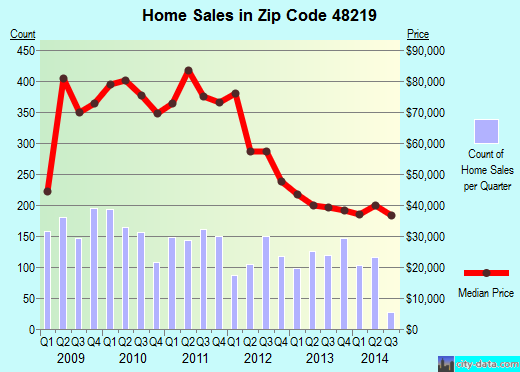 Zip code 48219 (DETROIT, Michigan) real estate house value trends