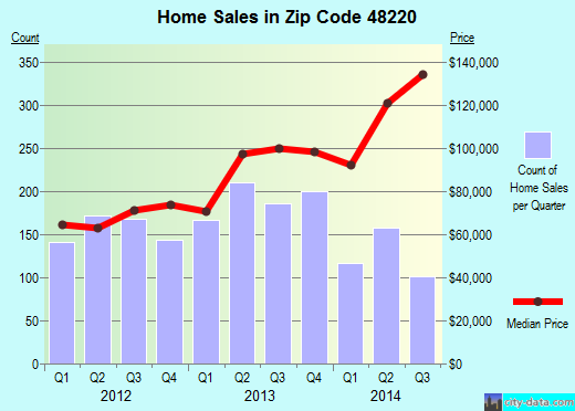 Zip code 48220 (Ferndale, Michigan) real estate house value trends