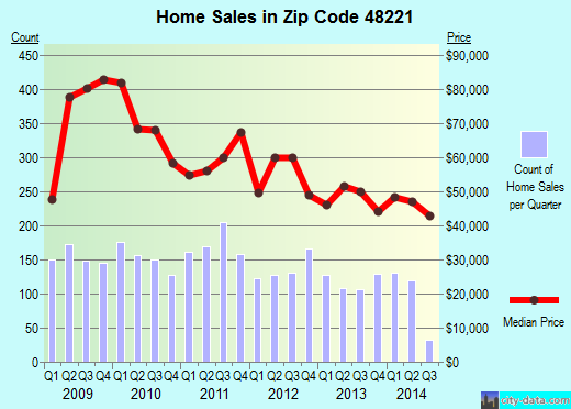 Zip code 48221 (Detroit, Michigan) real estate house value trends