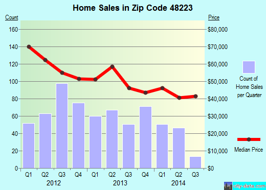 Zip code 48223 (Detroit, Michigan) real estate house value trends