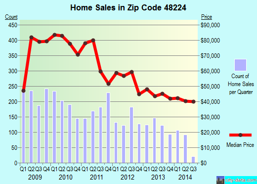 Zip code 48224 (Detroit, Michigan) real estate house value trends