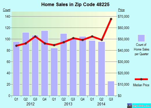 Zip code 48225 (Harper Woods, Michigan) real estate house value trends