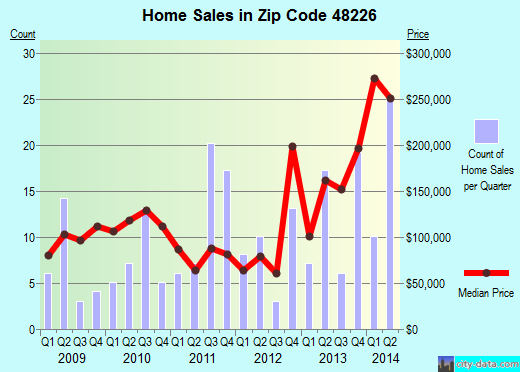 Zip code 48226 (Detroit, Michigan) real estate house value trends