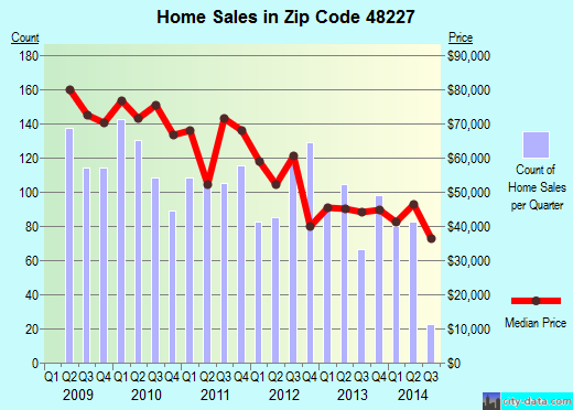 Zip code 48227 (Detroit, Michigan) real estate house value trends