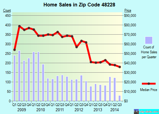 Zip code 48228 (DETROIT, Michigan) real estate house value trends